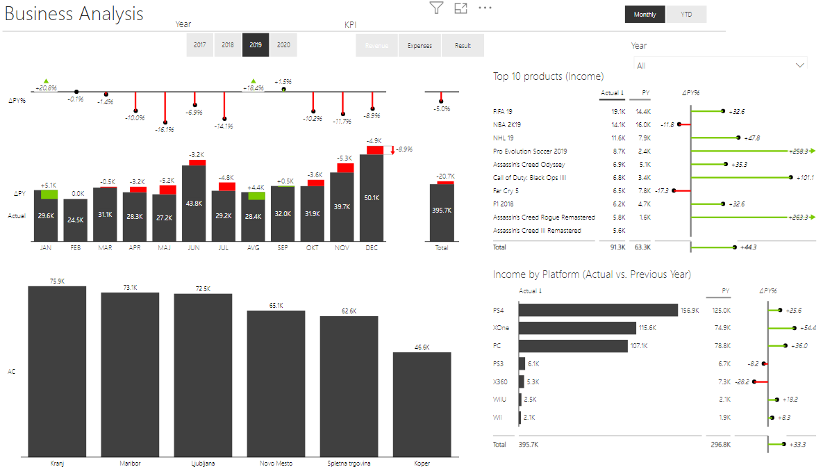 Example of a Power BI report: Business Analysis by Year, KPI and Monthly/YTD slicer